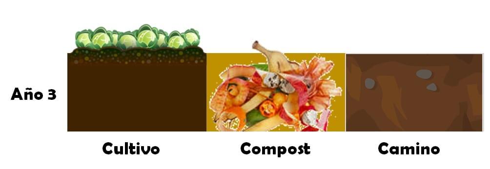 sistema de compostaje ingles año 3